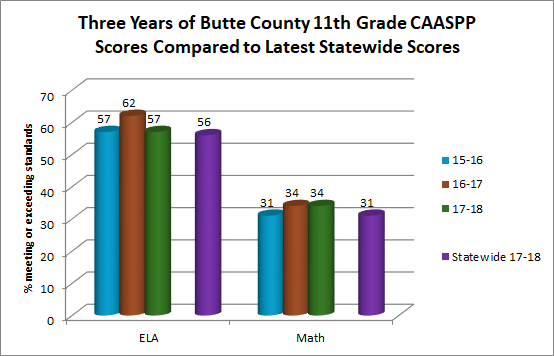California Released Fourth Year of Test Scores on Tuesday