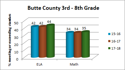 Three Years of Butte County 3rd-8th Grade CAASPP Scores (42, 42 and 44 met or exceeded ELA and 34, 34, 35 met or exceeded Math)