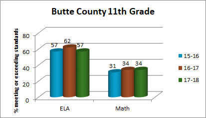 Three Years of Butte County 11th Grade CAASPP Scores (57, 62 and 57 met or exceeded ELA and 31, 34, 34 met or exceeded Math)